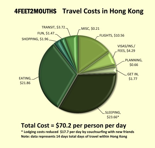 Travel Costs in Hong Kong