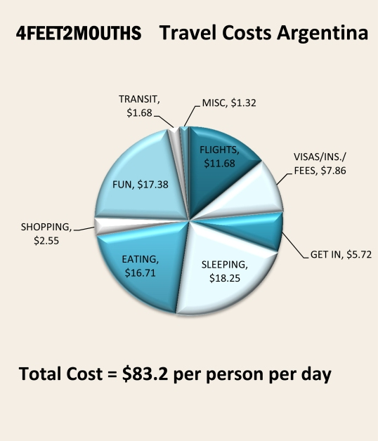 4feet2mouths Costs of Travel Pie Chart – Argentina