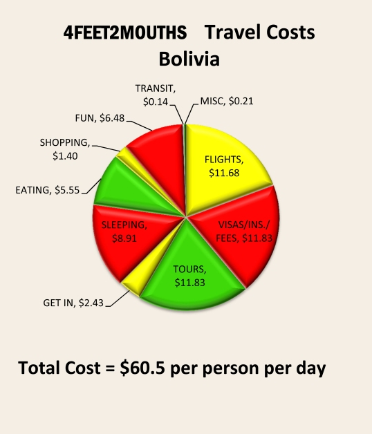 4feet2mouths Costs of Travel Pie Chart – Bolivia
