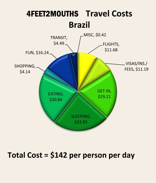 4feet2mouths Costs of Travel Pie Chart – Brazil