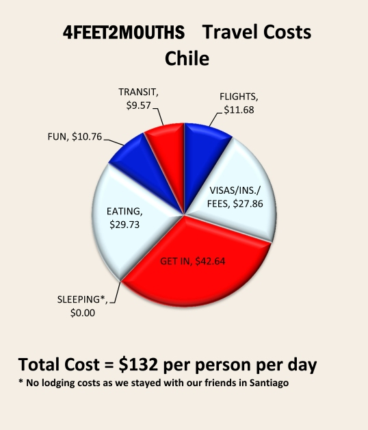 4feet2mouths Costs of Travel Pie Chart – Chile