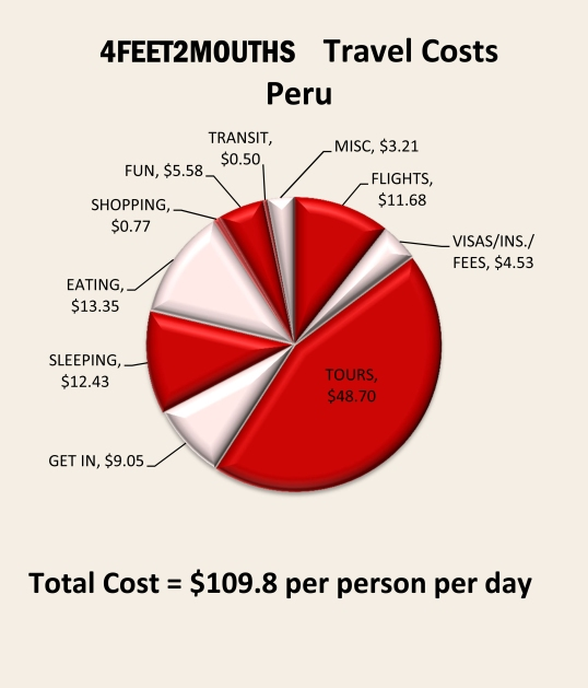 4feet2mouths Costs of Travel Pie Chart – Peru