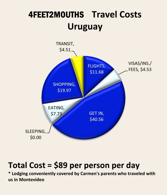 4feet2mouths Costs of Travel Pie Chart – Uruguay