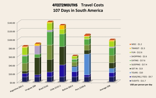 4feet2mouths Costs of Travel Bar Chart – Country Comparison