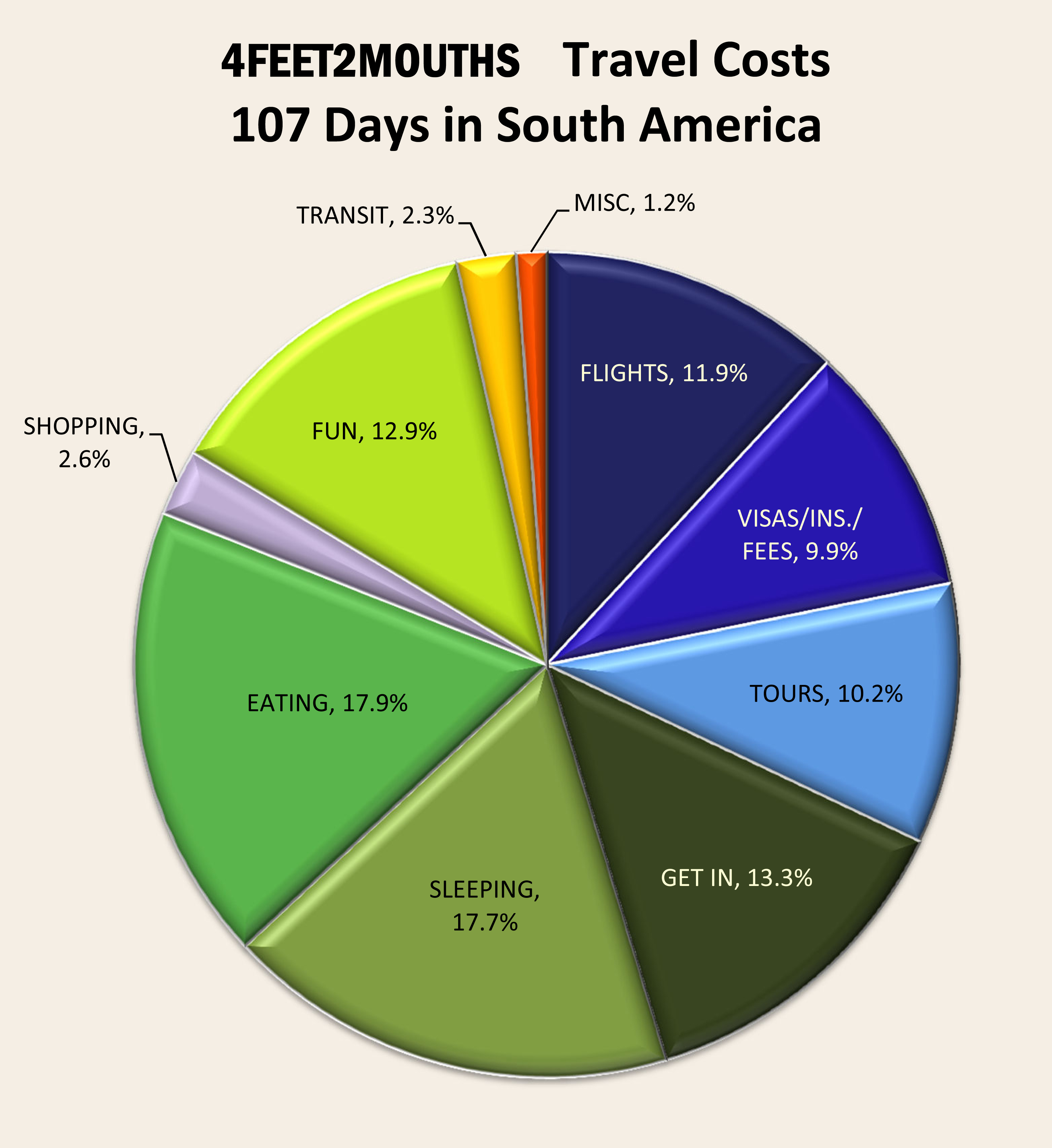Costs of travel 1 blowing up a budget in south america by nathan 4feet2mouths costs of travel pie chart category comparison nvjuhfo Image collections