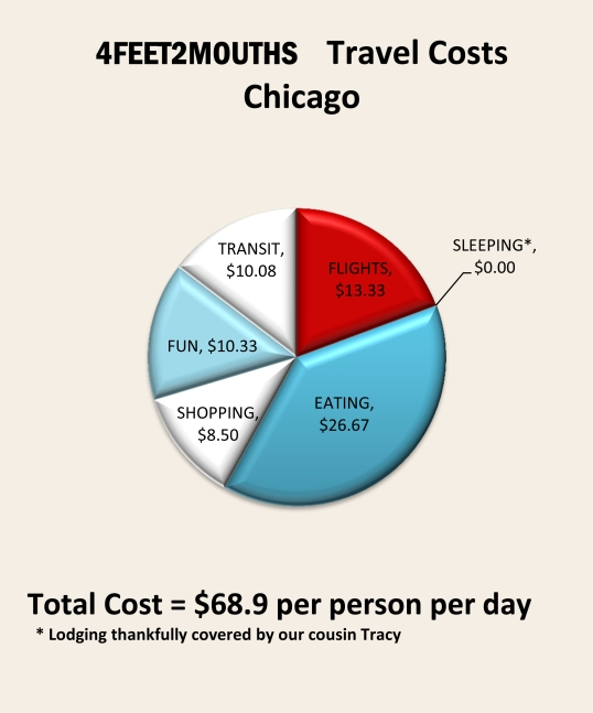 Costs of Travel – Chicago