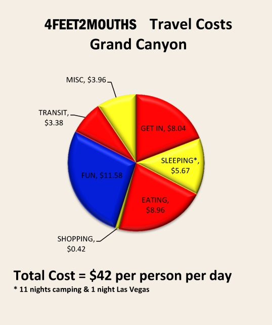 Costs of Travel – Grand Canyon