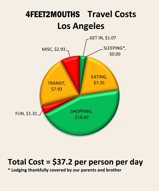 Costs of Travel – Los Angeles