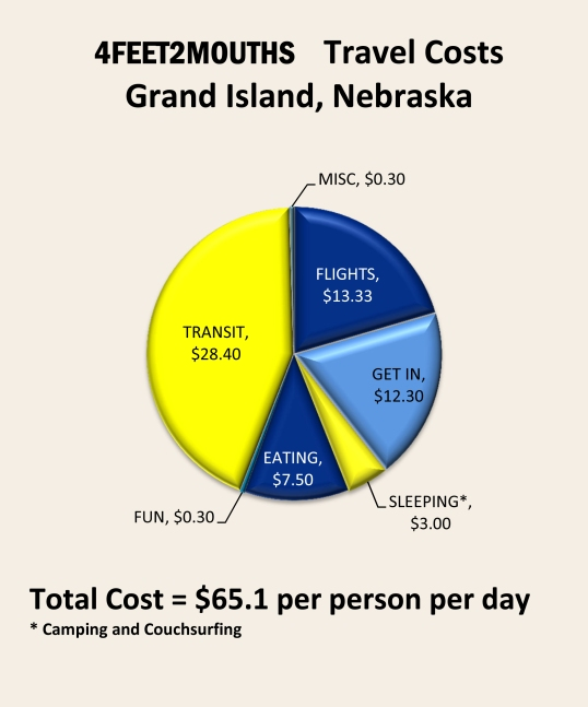 Costs of Travel – Nebraska