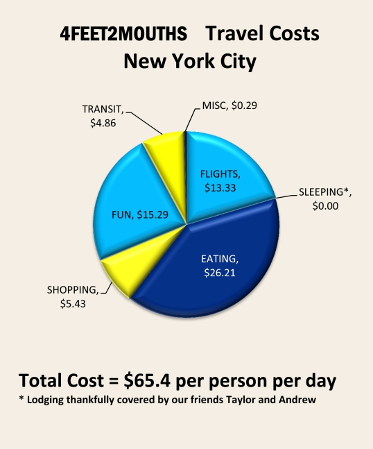 Costs of Travel – New York