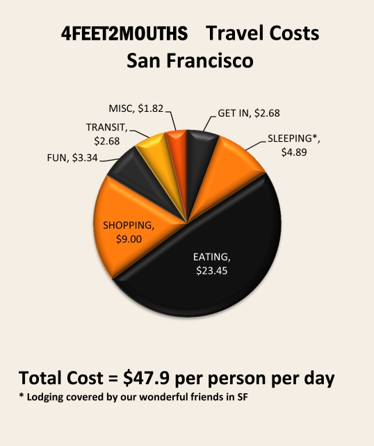 Costs of Travel – San Francisco