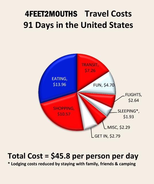 4feet2mouths - Costs of Travel - United States