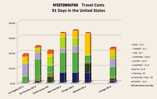 Costs of Travel – The United States – Bar Chart