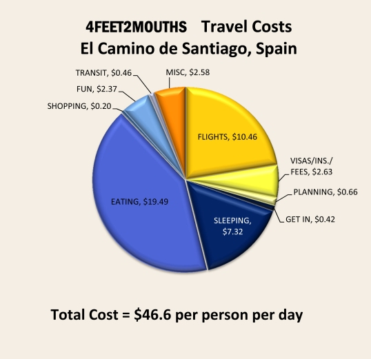 Camino de Santiago Expenses 2012
