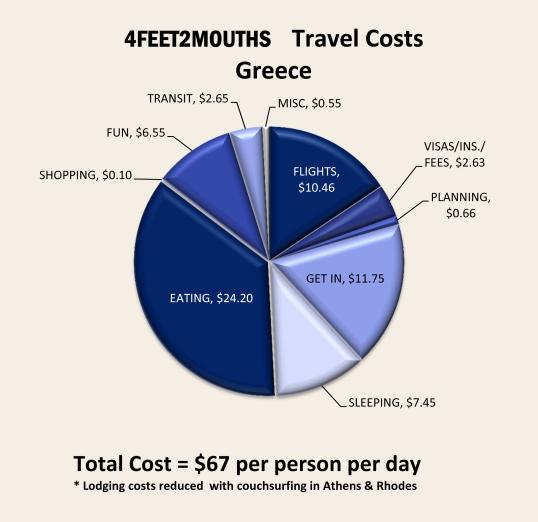 Greece Expenses 2012