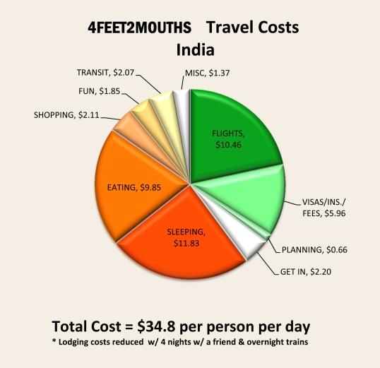 India Expenses 2012