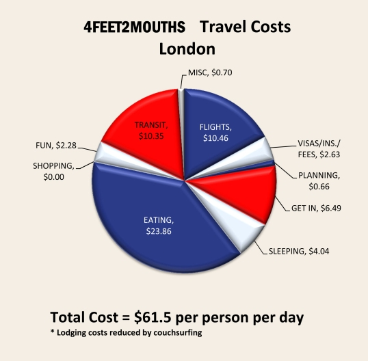London Expenses 2012