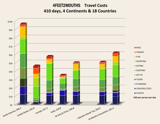 4FEET2MOUTHS Costs of Travel - Regions