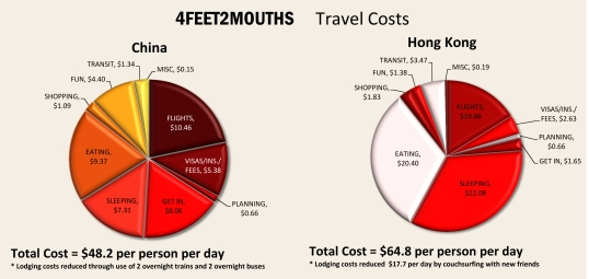 2012.07.24FEET2MOUTHS Costs of Travel - China & Hong Kong