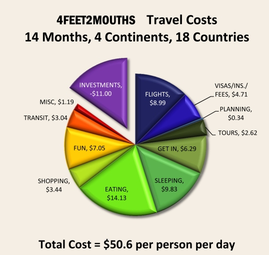 Costs of Travel - Everything
