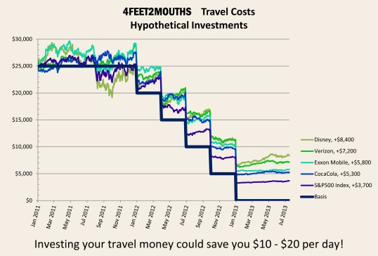 4FEET2MOUTHS Costs of Travel - Hypothetical Investments