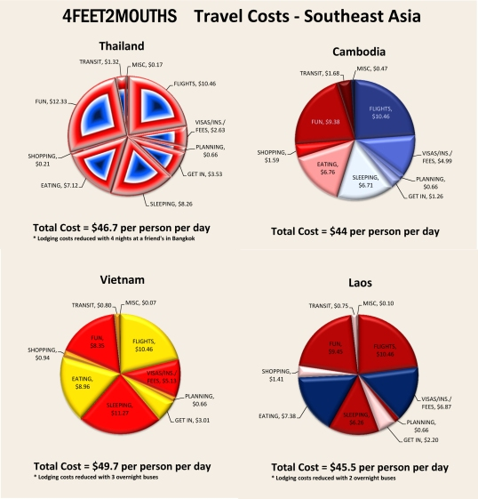 4feet2mouths Travel Costs - Southeast Asia